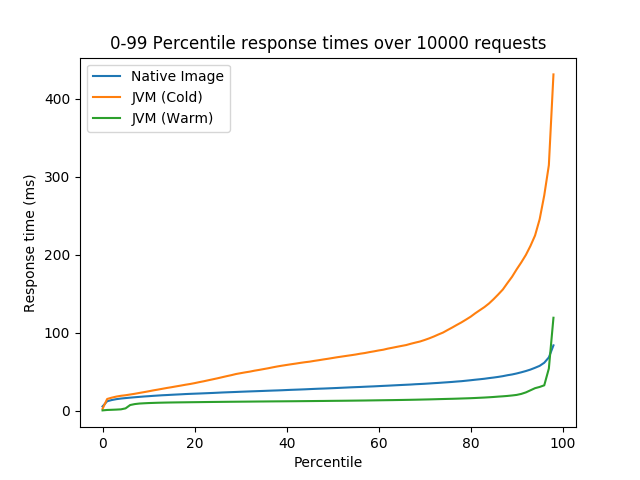 0 to 99 percentile response times measured over 10000 requests for Native Image, cold JVM, and warm JVM