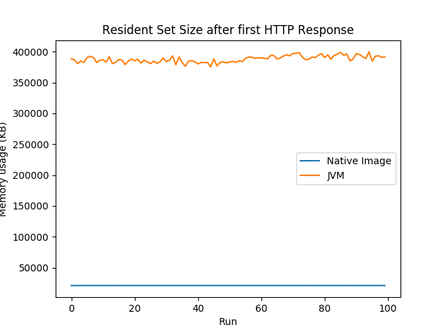 GraalVM vs Native Image Resident Set Size after First Response