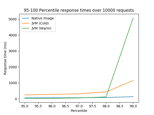 95 to 100 percentile response times over 10000 requests for Native Image, cold JVM, and warm JVM
