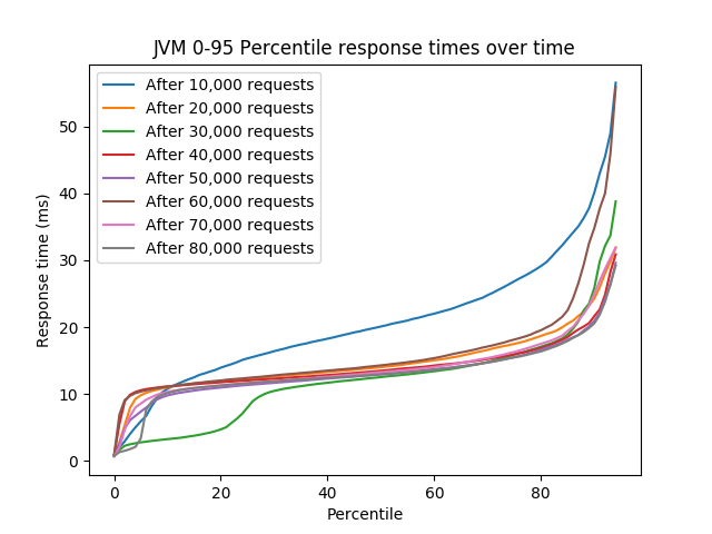 0 to 95 percentile response times over batches of 10000 requests